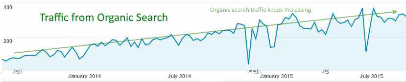 Organic Search traffic with blogging