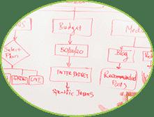 bbs-agency-sales-funnel-development
